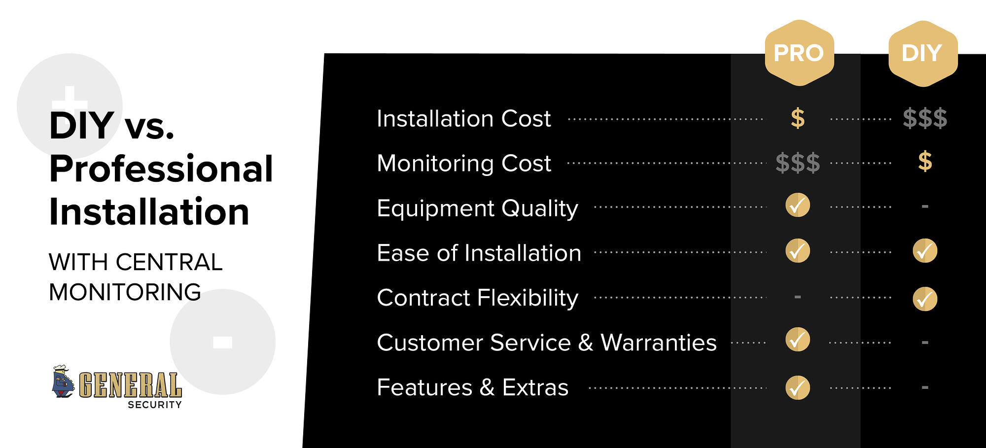 DIY vs. Professional Alarm Installation With Central Monitoring-Infographic